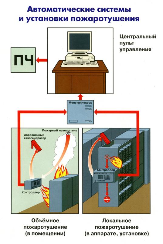 Автоматические установки и системы пожаротушения