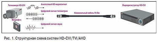 Новые форматы HD-SDI/CVI/TVI/AHD и их значимость для видеонаблюдения