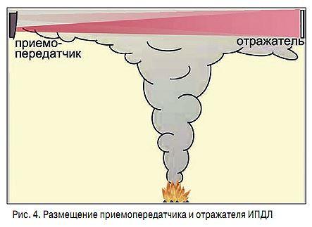 Эволюция извещателей обнаружения дыма: три поколения