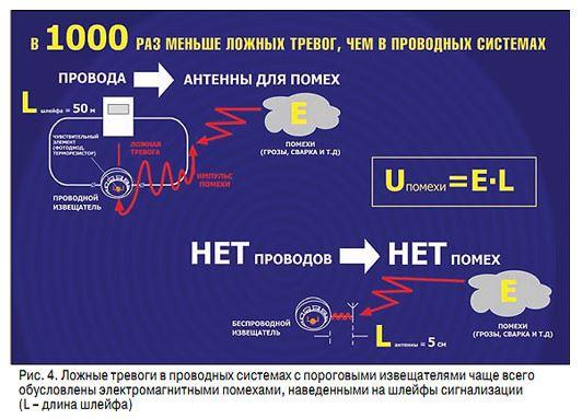 Охранный комплекс «СТРЕЛЕЦ-ПРОМ». Современные технологии безопасности