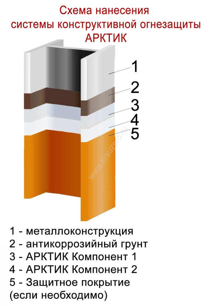 Схема нанесения огнезащиты