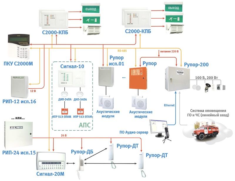 СОУЭ Система оповещения о пожаре управление эвакуацией