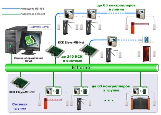 Интерфейсы связи для СКУД