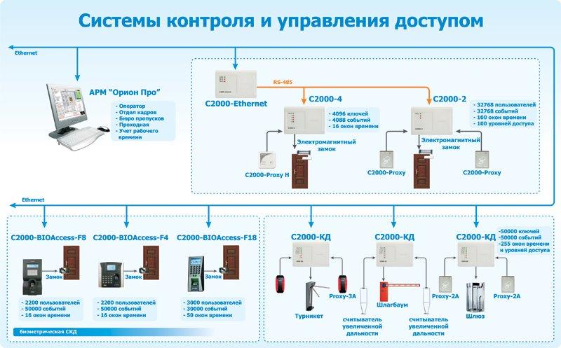 Промышленные интерфейсы